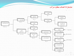 پاورپوینت سیستم های حسابداری مدیریت