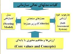 پاورپوینت آشنایی با مدل تعالی سازمانی