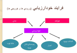 پاورپوینت خودارزیابی و انواع رویکردهای آن در مدیریت تولید